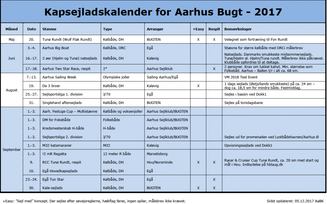 Bugtmøde for kapsejlads i Århusbugten