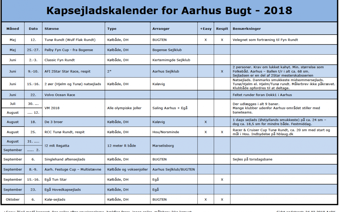 Kapsejlads Århus Bugt