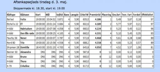 Norsmindesejlklub_kapsejlads_resultat_2_03052016